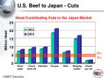 u s beef to japan cuts1