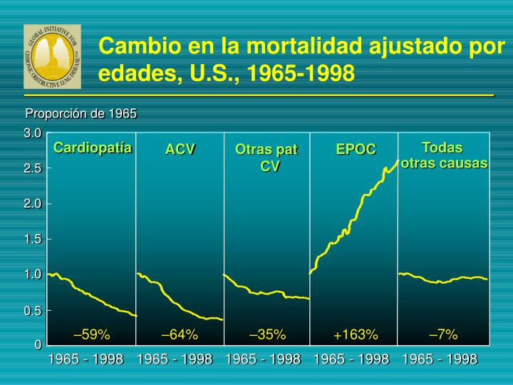 Cambio en la mortalidad ajustado por edades, U.S., 1965-1998