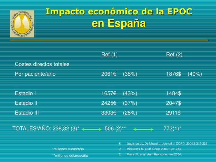 Impacto económico de la EPOC