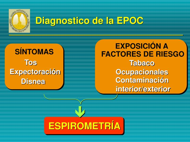 Diagnostico de la EPOC