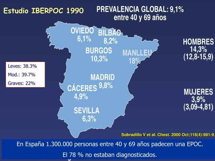 Estudio IBERPOC 1990