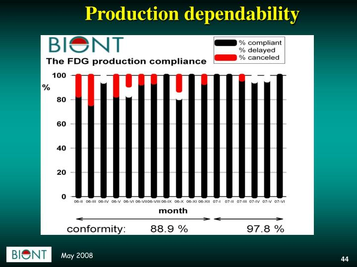 Production dependability