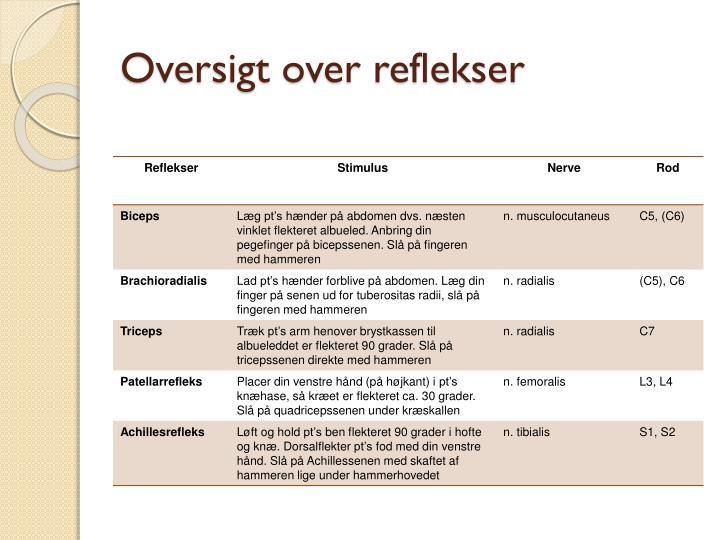 Oversigt over reflekser