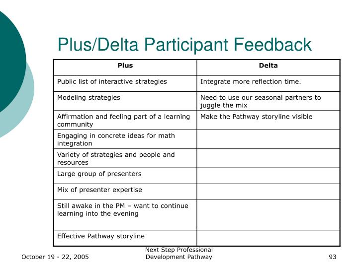 Plus/Delta Participant Feedback