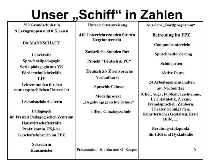"""Unser """"Schiff"""" in Zahlen"""