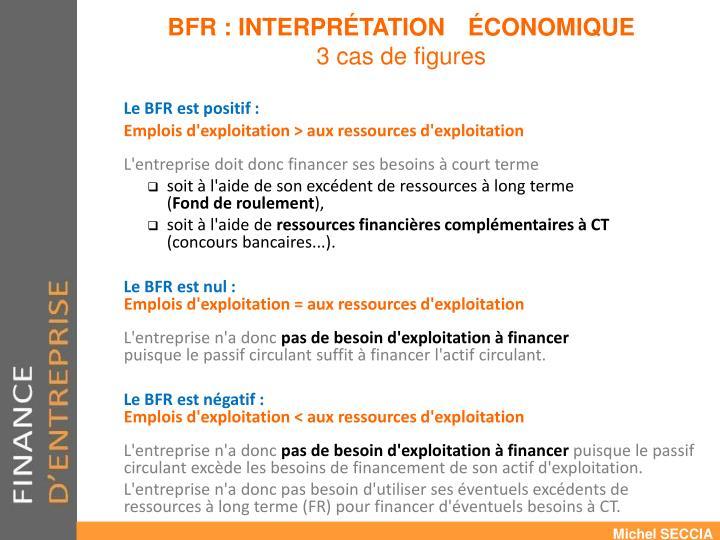 Le BFR est positif :