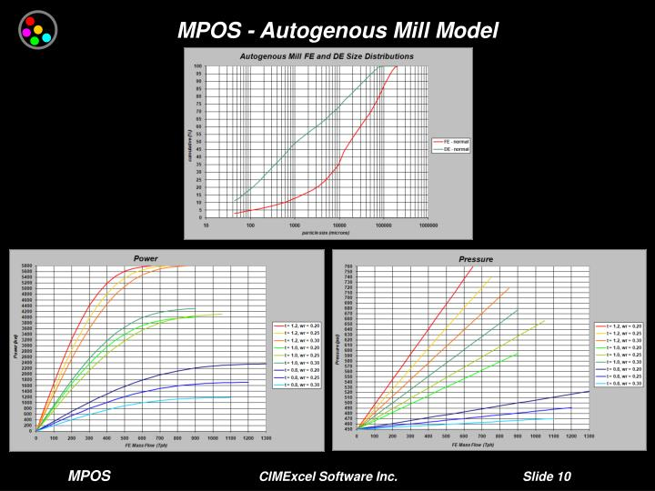 MPOS - Autogenous Mill Model