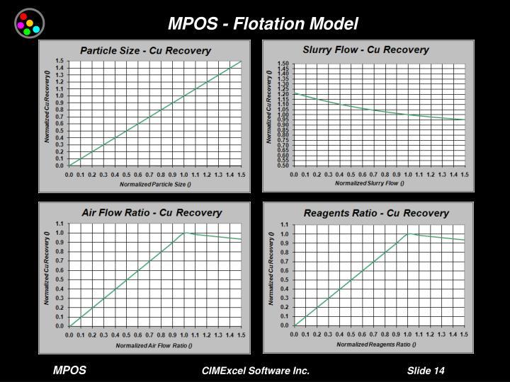 MPOS - Flotation Model