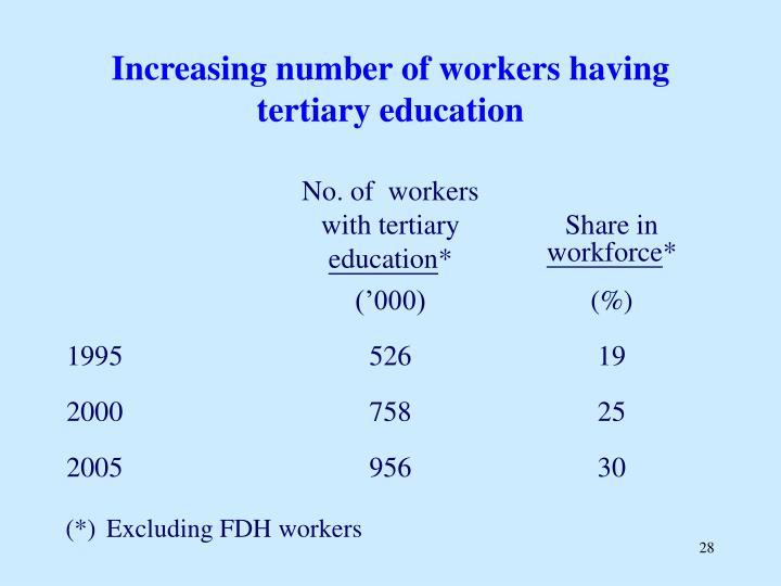 Increasing number of workers having tertiary education