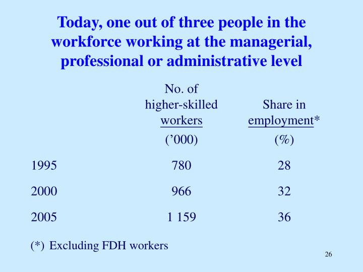 Today, one out of three people in the workforce working at the managerial, professional or administrative level