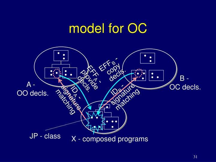 model for OC