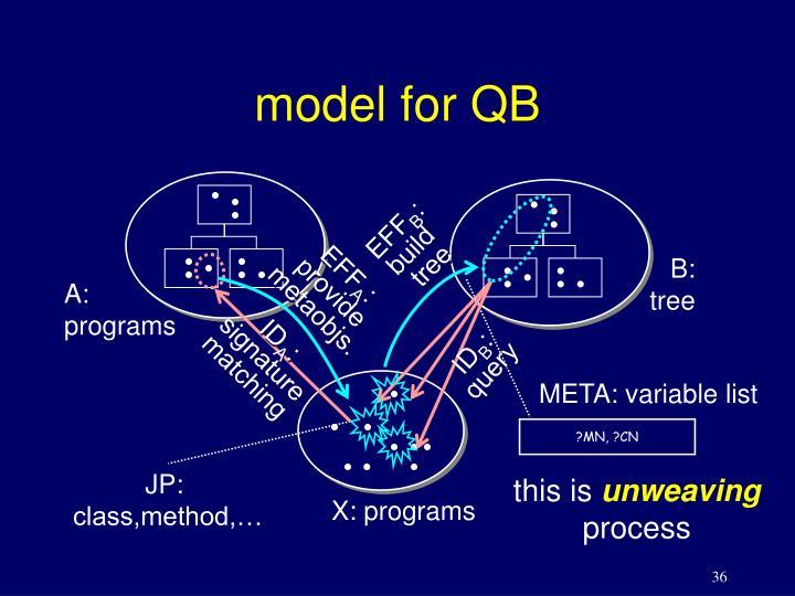 model for QB