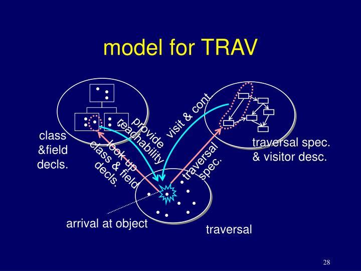 model for TRAV