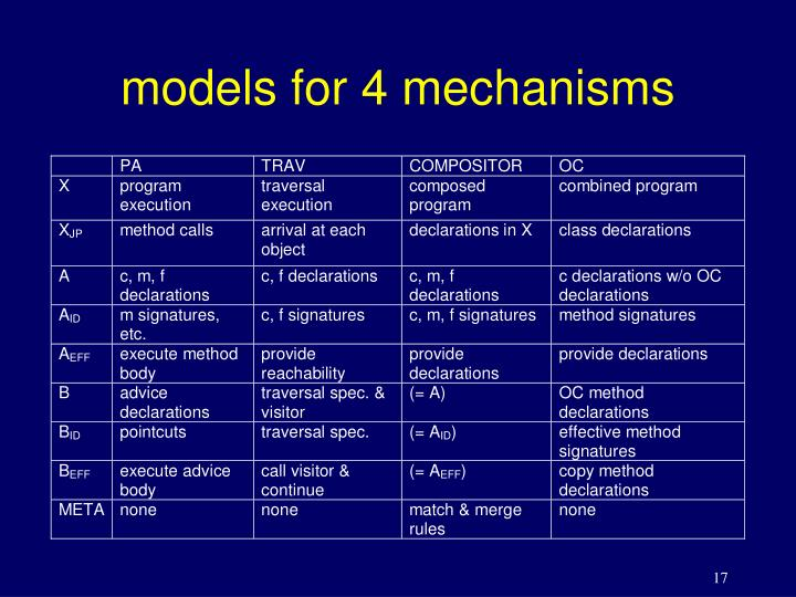 models for 4 mechanisms