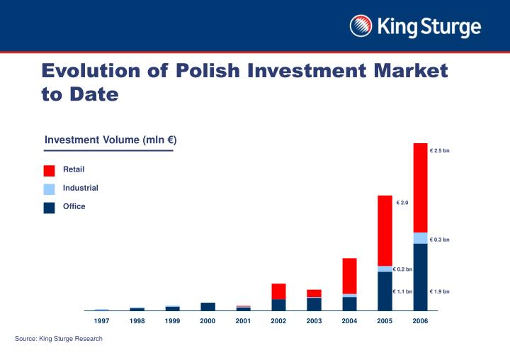 Evolution of Polish Investment Market to Date