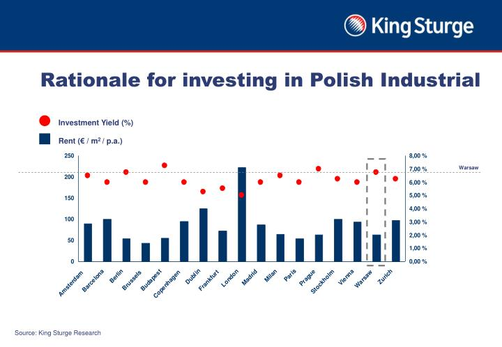 Rationale for investing in Polish Industrial