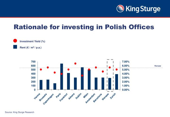 Rationale for investing in Polish Offices