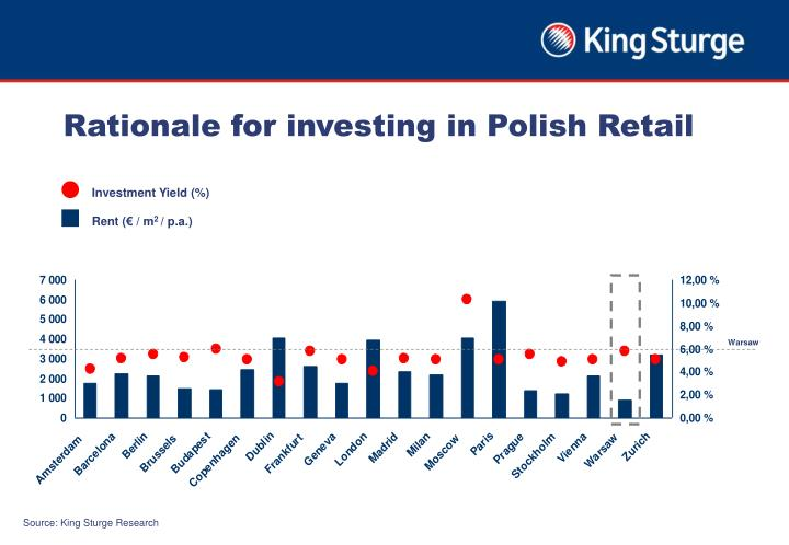 Rationale for investing in Polish Retail