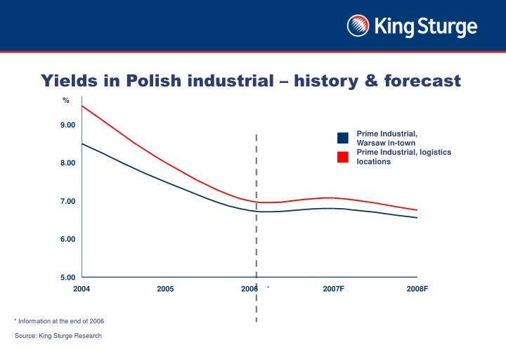 Yields in Polish industrial – history & forecast