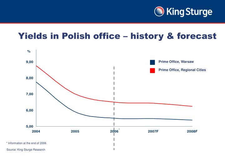 Yields in Polish office – history & forecast