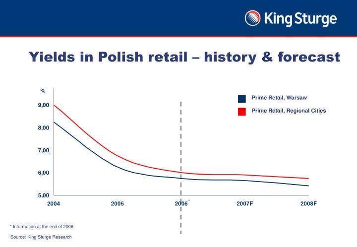 Yields in Polish retail – history & forecast