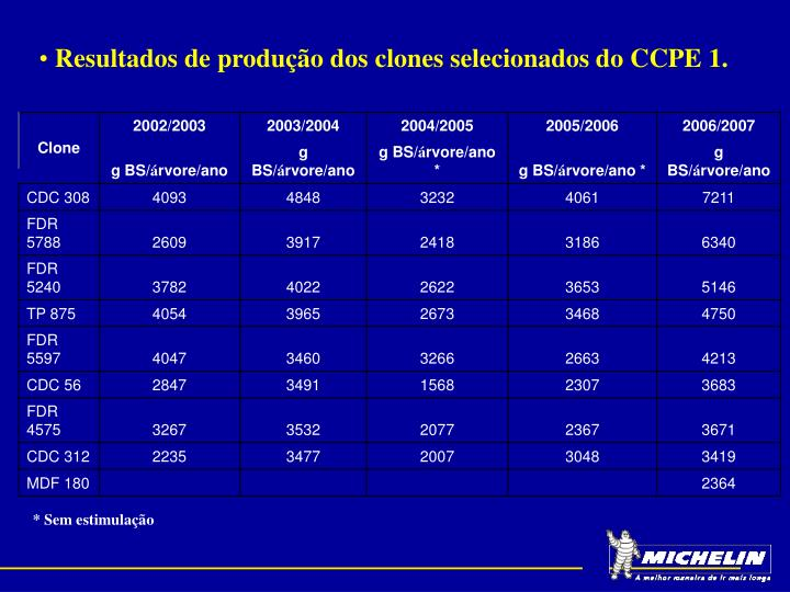 Resultados de produção dos clones selecionados do CCPE 1.