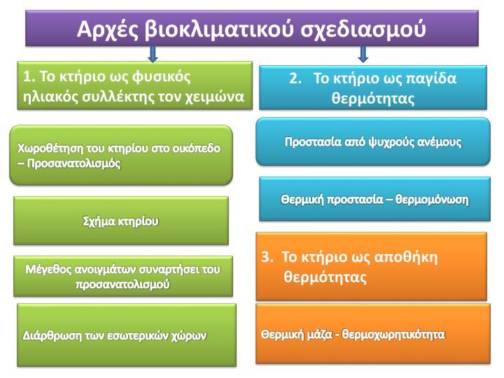Αρχές βιοκλιματικού σχεδιασμού