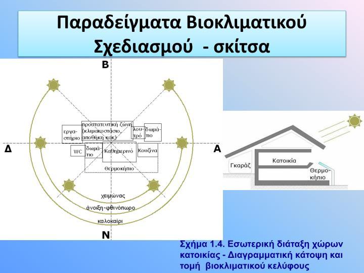 Παραδείγματα Βιοκλιματικού Σχεδιασμού  - σκίτσα