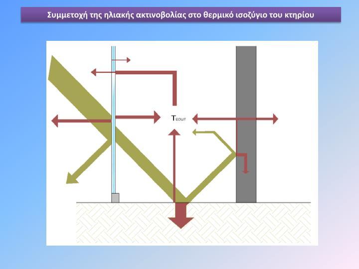 Συμμετοχή της ηλιακής ακτινοβολίας στο θερμικό ισοζύγιο του κτηρίου
