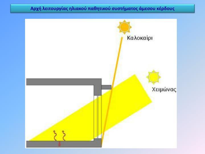 Αρχή λειτουργίας ηλιακού παθητικού συστήματος άμεσου κέρδους