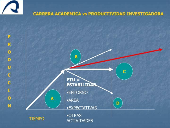CARRERA ACADEMICA vs PRODUCTIVIDAD INVESTIGADORA