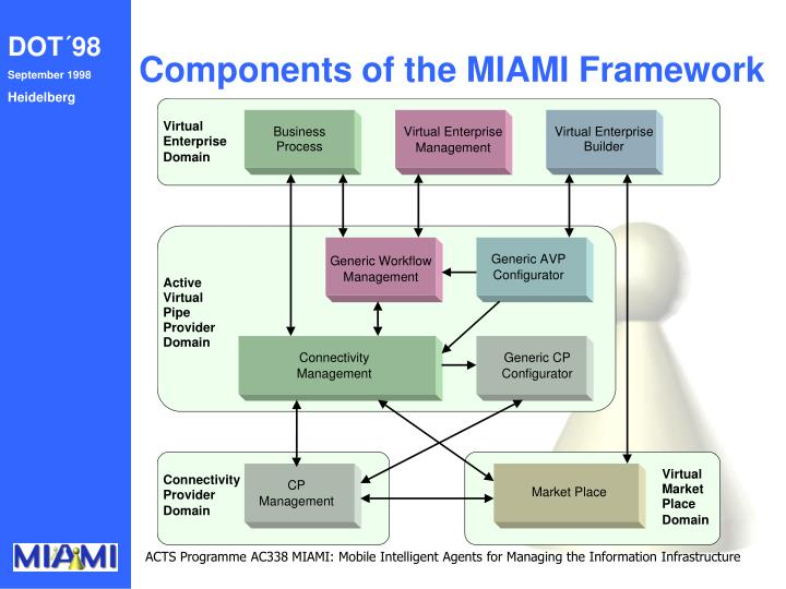 Components of the MIAMI Framework
