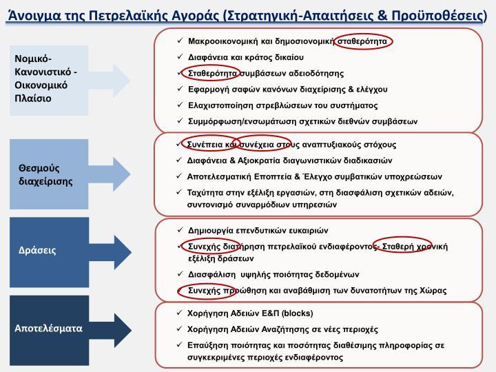 Άνοιγμα της Πετρελαϊκής Αγοράς (Στρατηγική-Απαιτήσεις