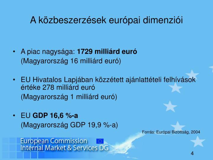 A közbeszerzések európai dimenziói