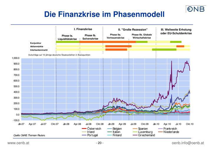 Die Finanzkrise im Phasenmodell