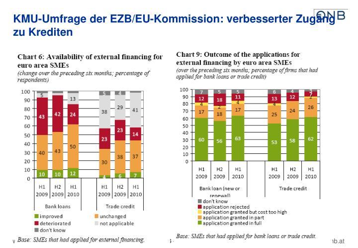 KMU-Umfrage der EZB/EU-Kommission: verbesserter Zugang zu Krediten