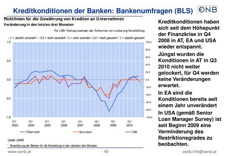 Kreditkonditionen haben sich seit dem Höhepunkt der Finanzkrise in Q4 2008 in AT, EA und USA wieder entspannt.