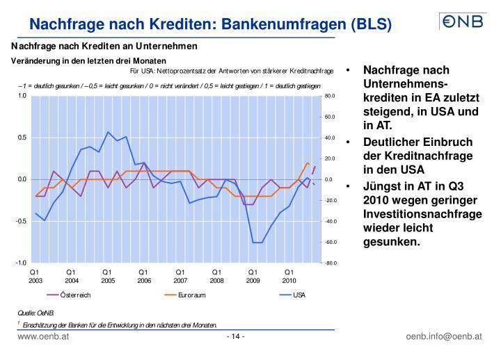 Nachfrage nach Krediten: Bankenumfragen (BLS)