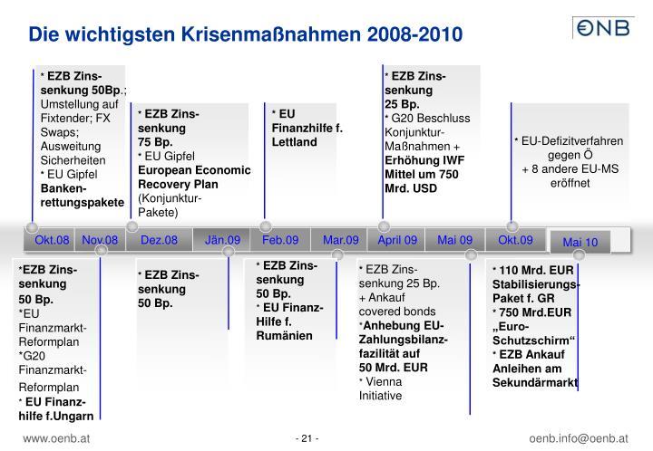 Die wichtigsten Krisenmaßnahmen 2008-2010