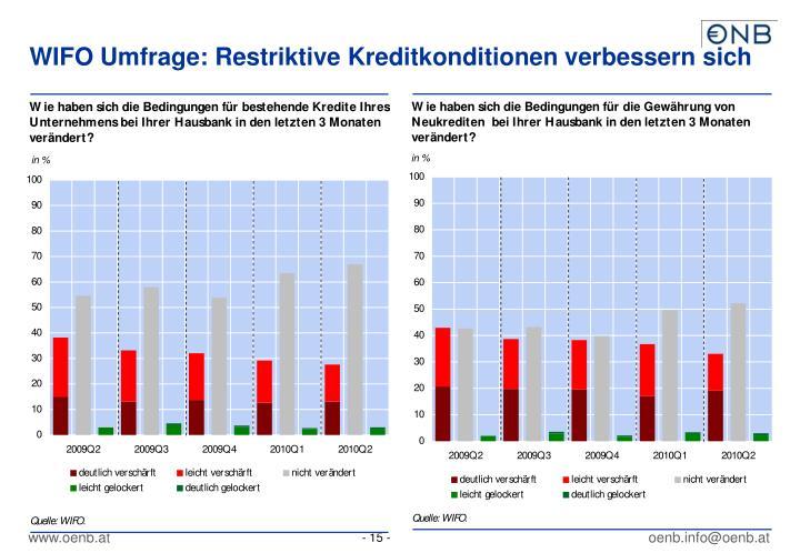 WIFO Umfrage: Restriktive Kreditkonditionen verbessern sich
