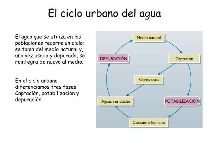 El ciclo urbano del agua