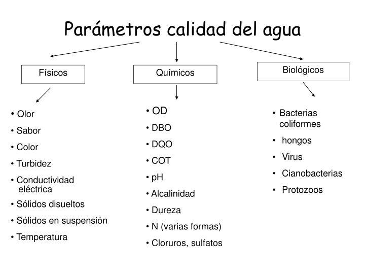 Parámetros calidad del agua