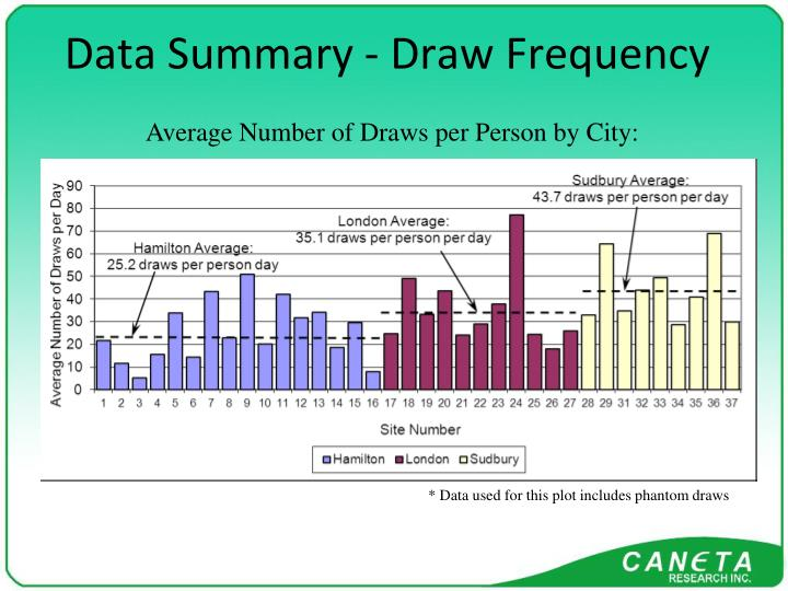 Data Summary - Draw Frequency