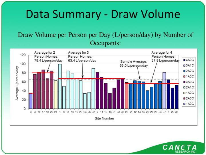 Data Summary - Draw Volume