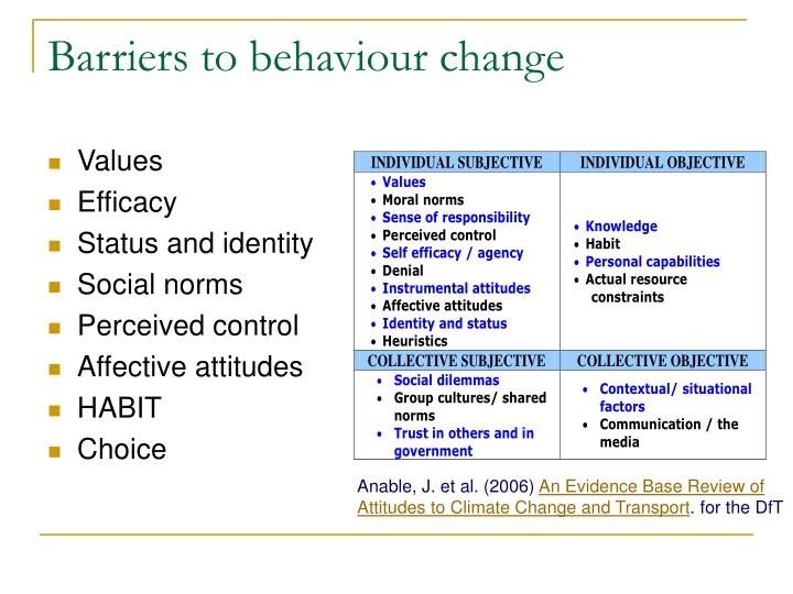 Barriers to behaviour change