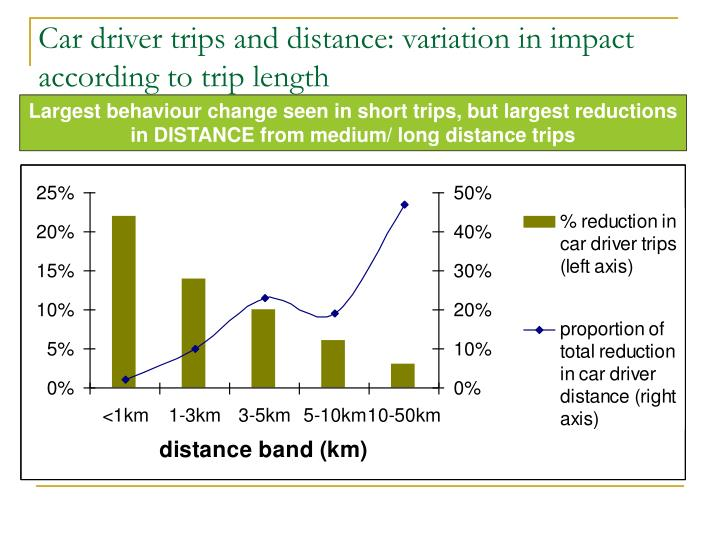Car driver trips and distance: variation in impact according to trip length
