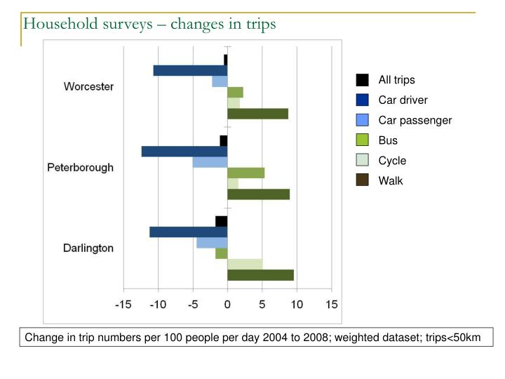 Household surveys – changes in trips