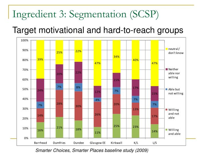 Ingredient 3: Segmentation (SCSP)