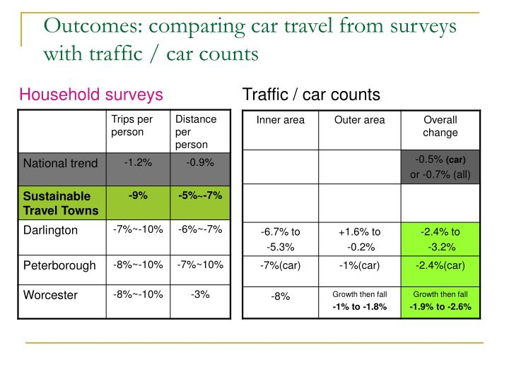 Outcomes: comparing car travel from surveys with traffic / car counts