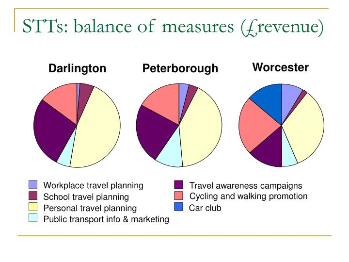 STTs: balance of measures (£revenue)